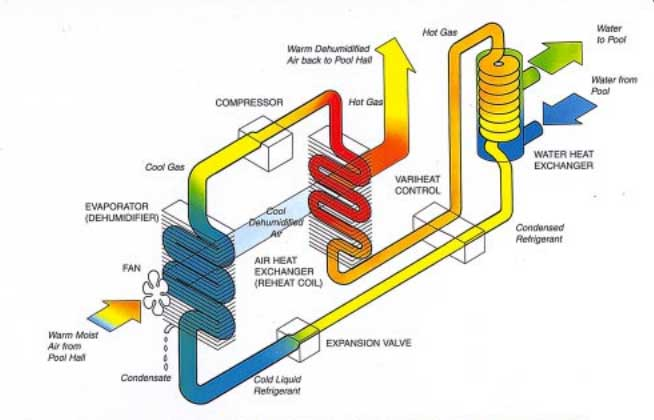 Indoor Pool Dehumidification Air Handling Amp Enviromental