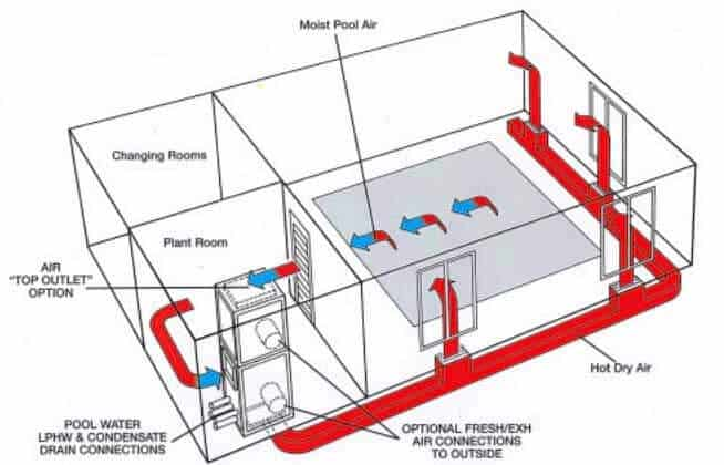 Compass Pools Heat Recovery