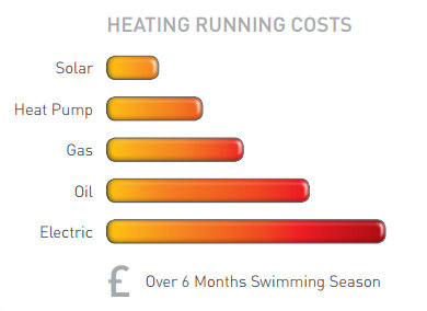 heating of a pool, running costs compared graph.