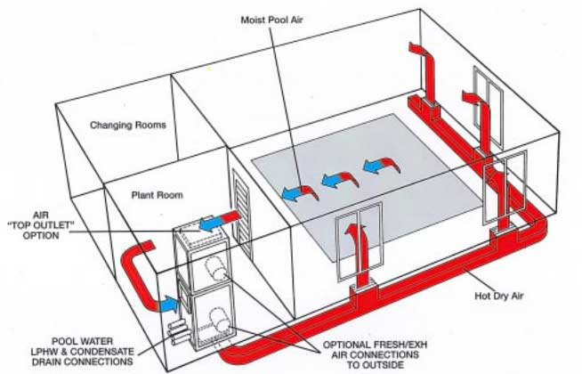 Indoor pool dehumidification air handling enviromental for Pool ventilation design